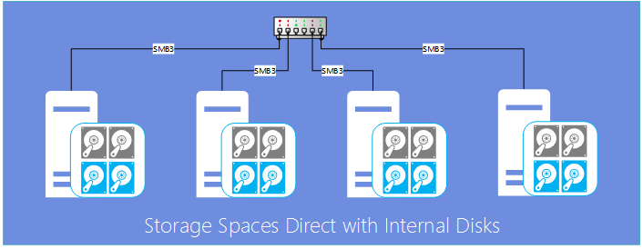 Storage-Spaces-Direct